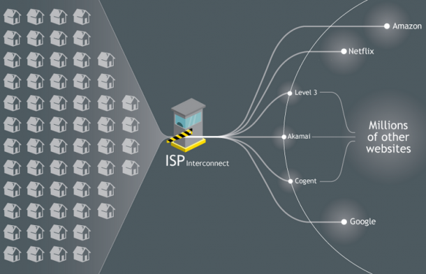 nevtralnost interneta